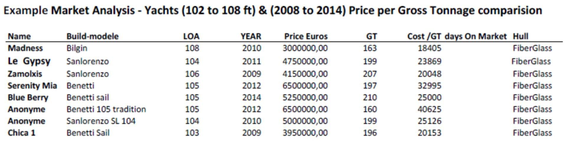Example Market Analysis