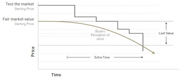 Price vs Time